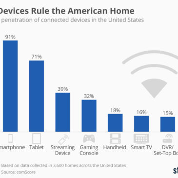 Інфографіка: Household penetration of connected devices