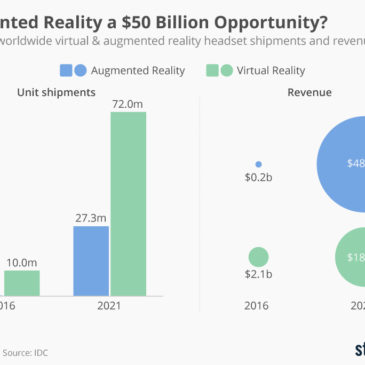 Інфографіка: Augmented Reality a $50 Billion Opportunity?
