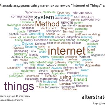 "Інфографіка: Частотний аналіз згадувань слів у патентах за темою ""Internet of Things"" за 2016 рік"