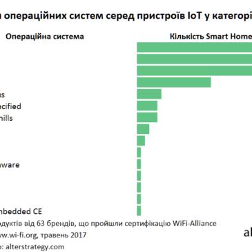 Інфографіка: Застосування операційних систем серед пристроїв IoT у категорії Smart Home