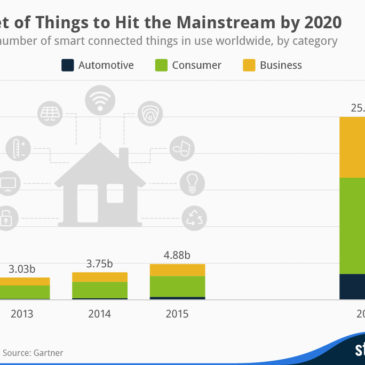 Інфографіка: Internet of Things to Hit the Mainstream by 2020