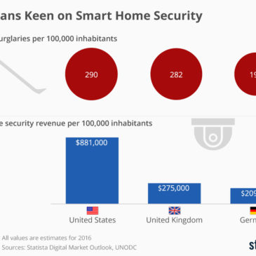 Інфографіка: Americans Keen on Smart Home Security