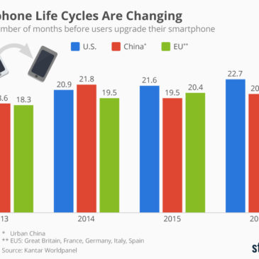 Інфографіка: Smartphone Life Cycles Are Changing