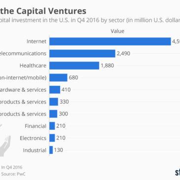 Інфографіка: Where the Capital Ventures in America
