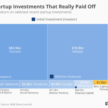 Інфографіка: The Startup Investments That Really Paid Off