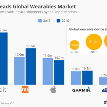 Інфографіка: Fitbit Leads Global Wearables Market