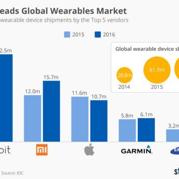 Інфографіка: Fitbit Leads Global Wearables Market