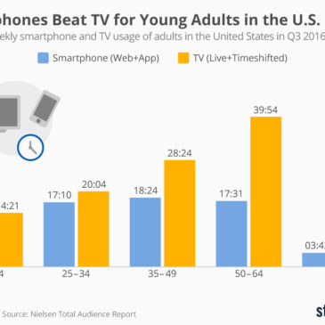 Інфографіка: Smartphones Beat TV for Young Adults in the U.S.