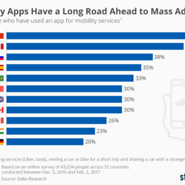 Інфографіка: Mobility Apps Have a Long Road Ahead to Mass Adoption