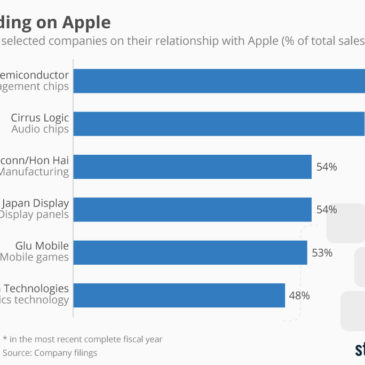 Інфографіка: Suppliers Depending on Apple