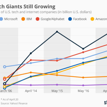 Інфографіка: Most U.S. Tech Giants Still Growing
