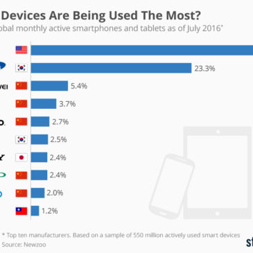 Інфографіка: Whose Devices Are Being Used The Most?