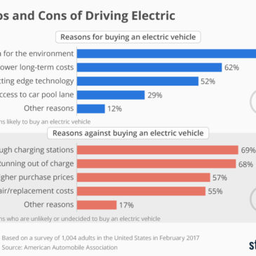 Інфографіка: The Pros and Cons of Driving Electric