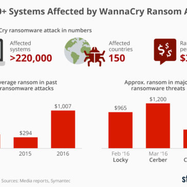 Інфографіка: 200,000+ Systems Affected by WannaCry Ransom Attack