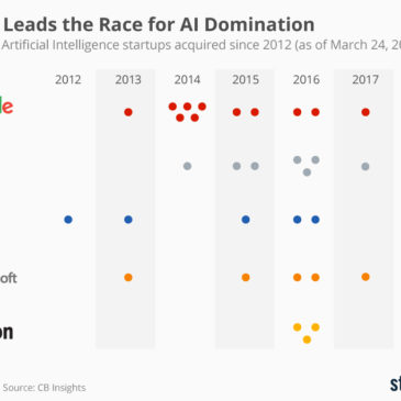 Інфографіка: Google Leads the Race for AI Domination