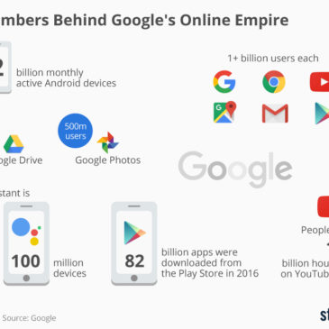 Інфографіка: The Numbers Behind Google's Online Empire