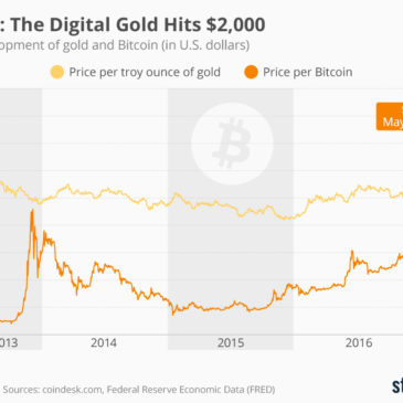Інфографіка: Bitcoin: The Digital Gold Hits $2,000
