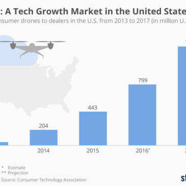 Інфографіка: Drones: A Tech Growth Market in the United States