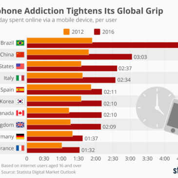Інфографіка: Smartphone Addiction Tightens Its Global Grip