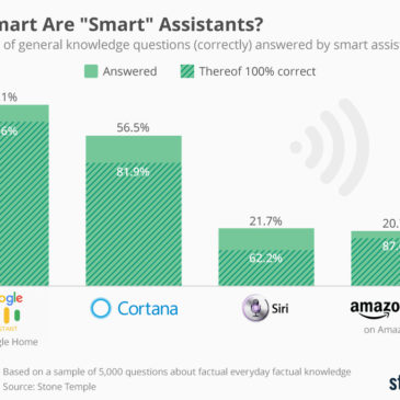 "Інфографіка: How Smart Are ""Smart"" Assistants?"