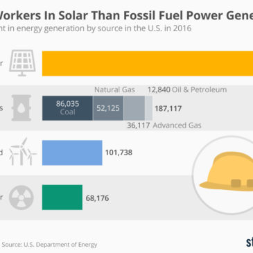 Інфографіка: More Workers In Solar Than Fossil Fuel Power Generation