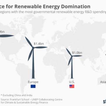 Інфографіка: The Race for Renewable Energy Domination