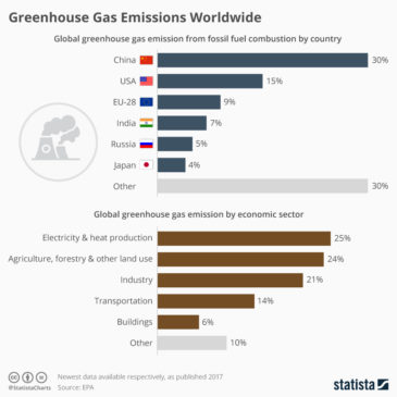 Інфографіка: China Leads Greenhouse Gas Emissions Worldwide