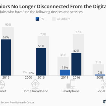 Інфографіка: U.S. Seniors No Longer Disconnected From the Digital World