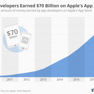 Інфографіка: App Developers Earned $70 Billion on Apple's App Store