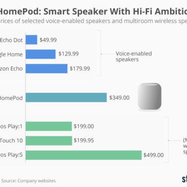 Інфографіка: Apple HomePod: Smart Speaker With Hi-Fi Ambitions?