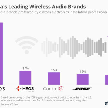 Інфографіка: America's Leading Wireless Audio Brands