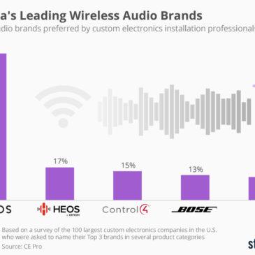 Інфографіка: America's Leading Wireless Audio Brands