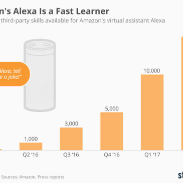 Інфографіка: Amazon's Alexa Is a Fast Learner