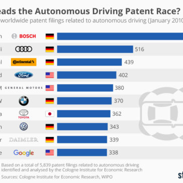 Інфографіка: Who Leads the Autonomous Driving Patent Race?