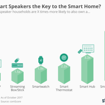 Інфографіка: Are Smart Speakers the Key to the Smart Home?